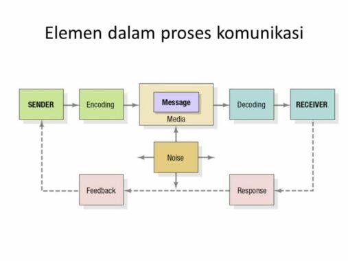 Elemen-Komunikasi-Interpersonal