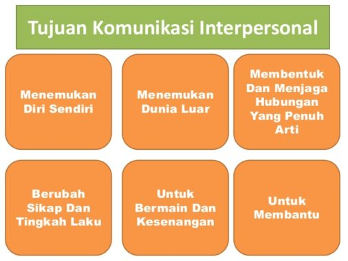 Tujuan-Komunikasi-Interpersonal