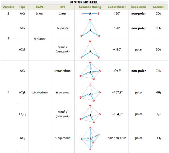 Tabel-Tipe-Bentuk-Molekul