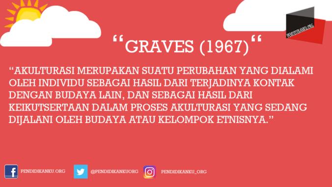 Akulturasi Menurut Graves (1967)