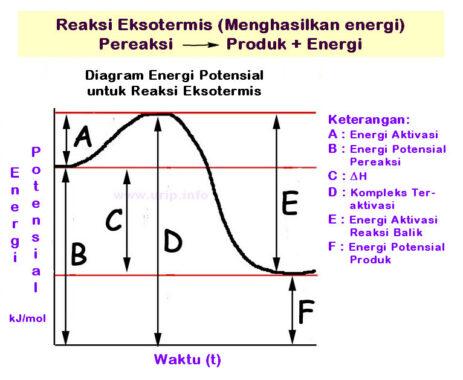 Tahapan-dan-Faktor-Laju-Reaksi-Kimia