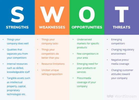 Faktor-yang-Mempengaruhi-Analisis-SWOT
