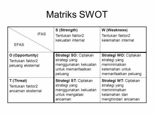 Pengertian Analisis Swot Langkah Manfaat Faktor Contoh