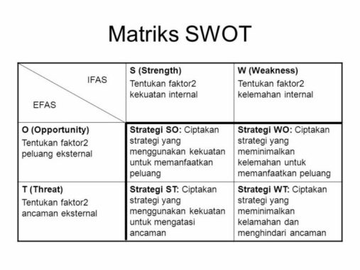 Komponen-Analisis-SWOT