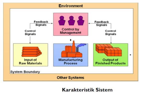Konsep Dasar Sistem dan Informasi
