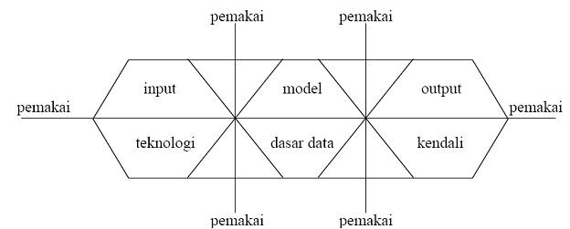 building-blok-sistem-informasi