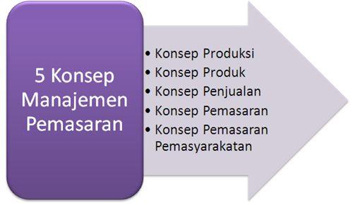 konsep-manajemen-pemasaran