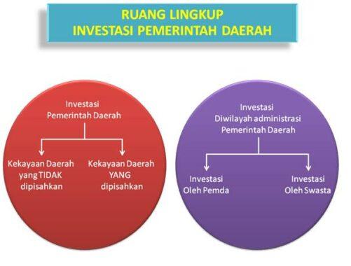 Ruang-Lingkup-Investasi