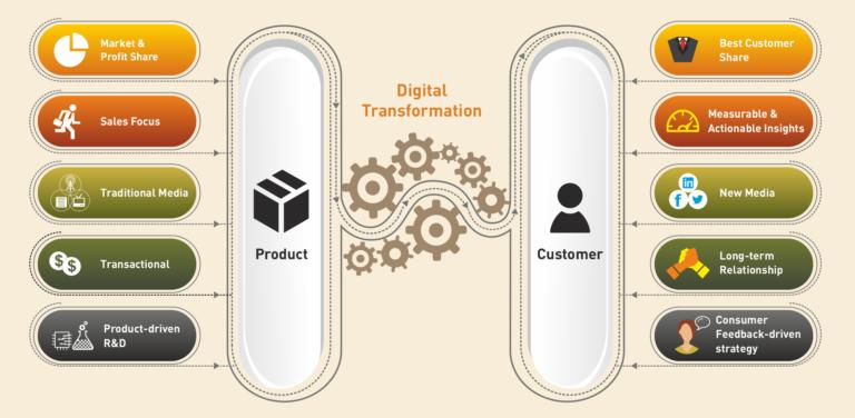 Customer-Centric-Intelligence-Applications