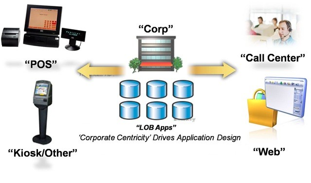 Customer-Facing-Applications