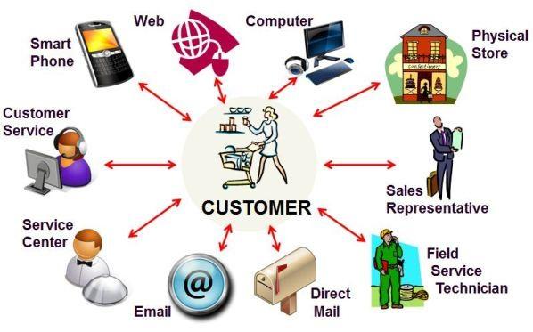 Customer-Touching-Applications
