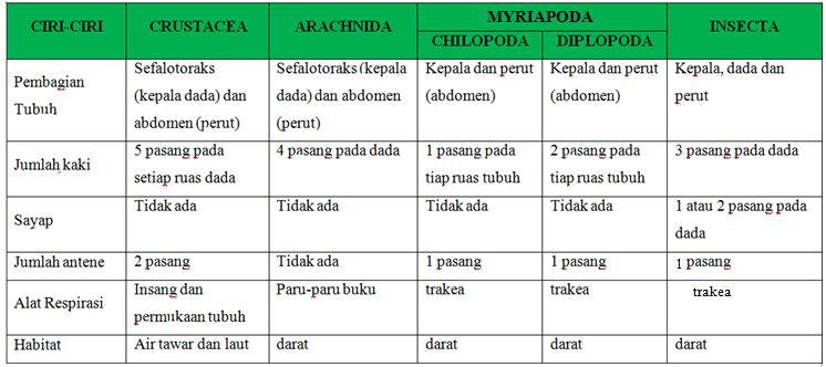 ciri-Arthropoda