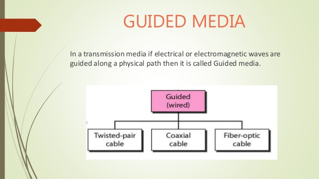 Guided-media