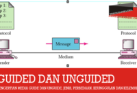 pengertian-media-guide-unguided