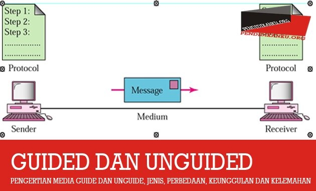 pengertian-media-guide-unguided