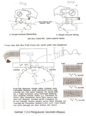 Contoh-metrologi-roda-gigi