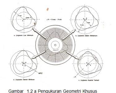 Pengukuran-geometri-khusus