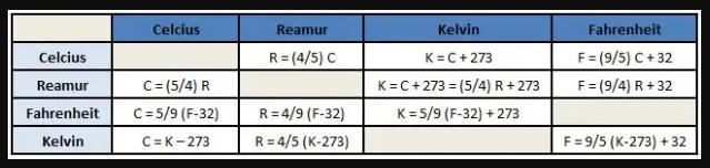 Rumus-Konversi-Suhu-Celcius-Kelvin-Fahrenheit