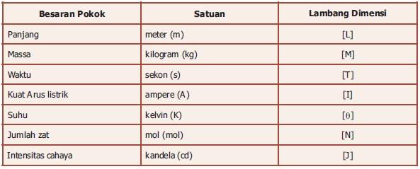 tabel-dimensi