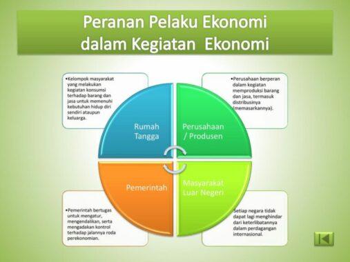Jenis-Pelaku-Ekonomi