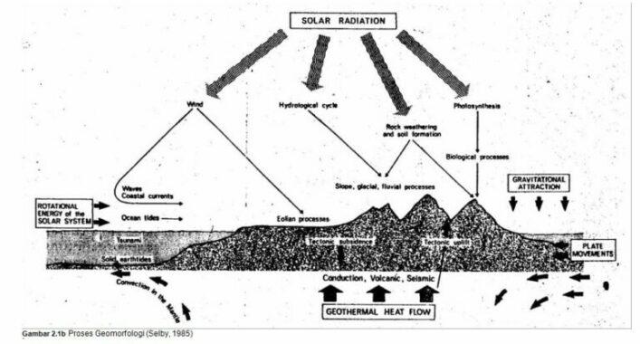 Konsep-dasar-Geomorfologi