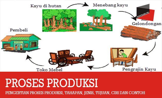 Pengertian Proses Produksi