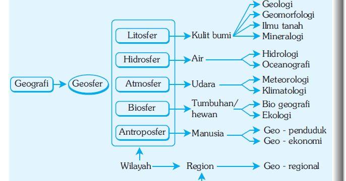 Ruang-Lingkup-Geomorfologi