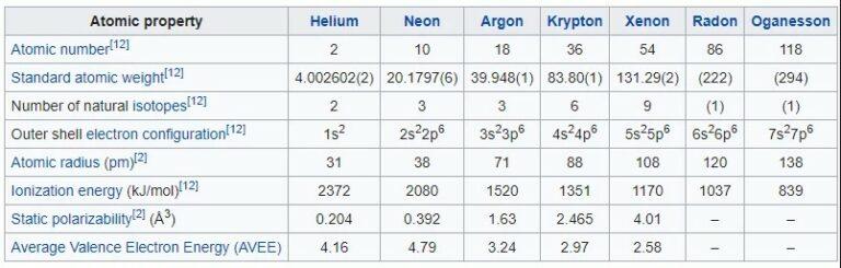 Sifat-Atom-Gas-Mulia