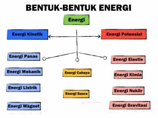 bentuk-energi