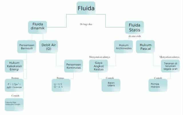 Jenis-dan-Sifat-Fluida