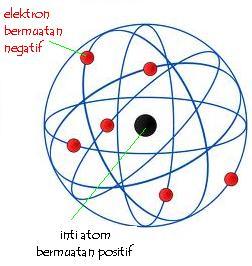 Inti-Atom