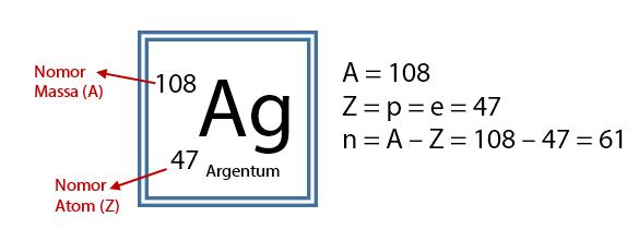 Menentukan-Jumlah-Proton-Elektron-Neutron-Perak