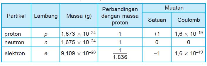 Muatan-dan-Massa-Proton