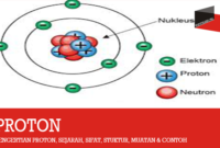 Pengertian Proton