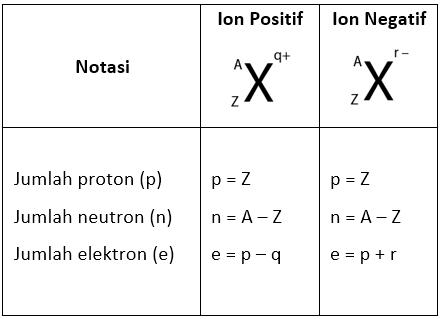 Struktur-Proton
