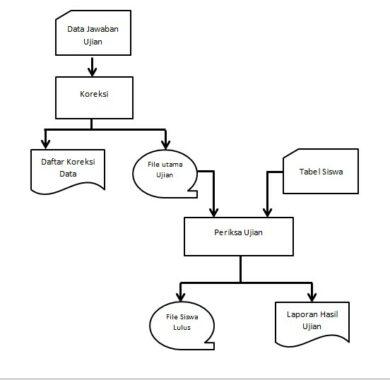 Contoh-Flowchart-Sistem
