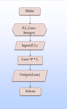 Flowchart-Program