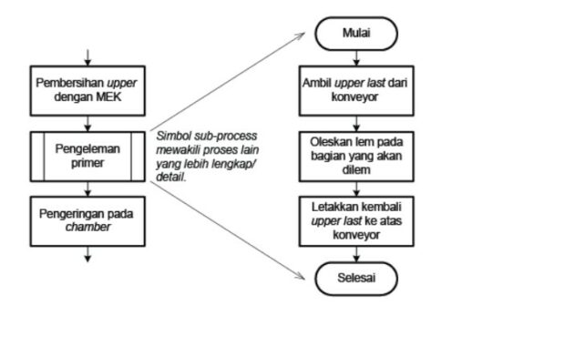 contoh-flowchart-Proses.jpg