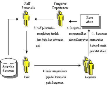 contoh-flowchart-skematik-1