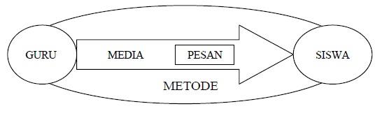 Fungsi-Media-Pembelajaran