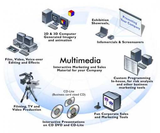 Jenis-Media-Pembelajaran