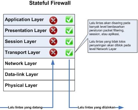 Firewall-Statefull