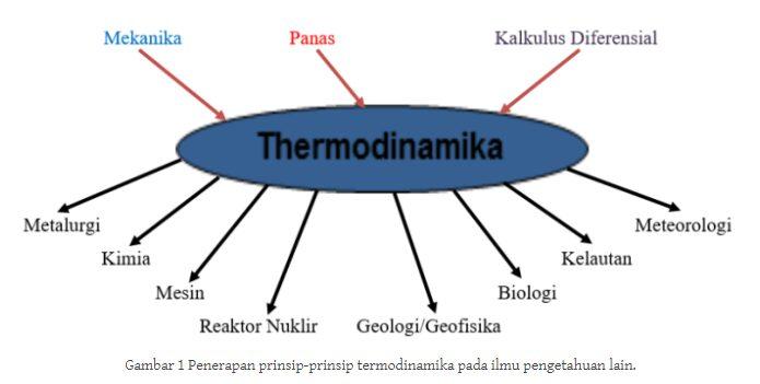 Prinsip-Termodinamika