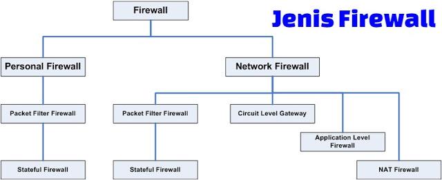 jenis-firewall