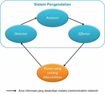 Unsur-Sistem-Pengendalian-Manajemen