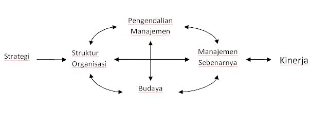 konsep-sistem-pengendalian-manajemen