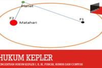 Pengertian Hukum Kepler