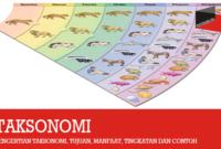 Pengertian Taksonomi