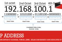 Pengertian IP Address