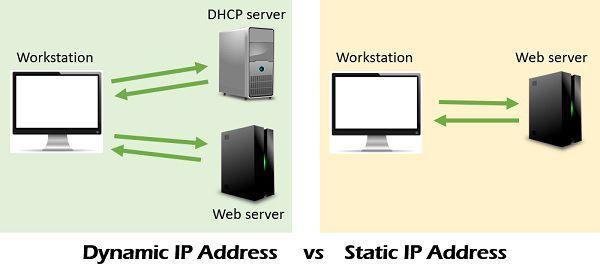 dynamic-ip-address-and-static-ip-address